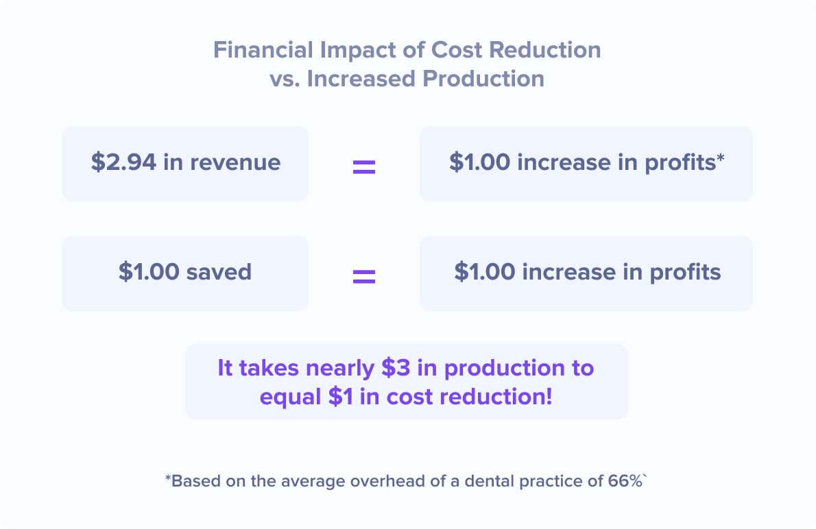 Financial Impact of Cost Reduction